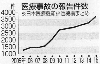 医療事故の報告件数.jpg